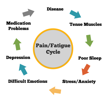 Pain/fatigue cycle